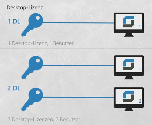 prüfung remotedesktop lizenzserver